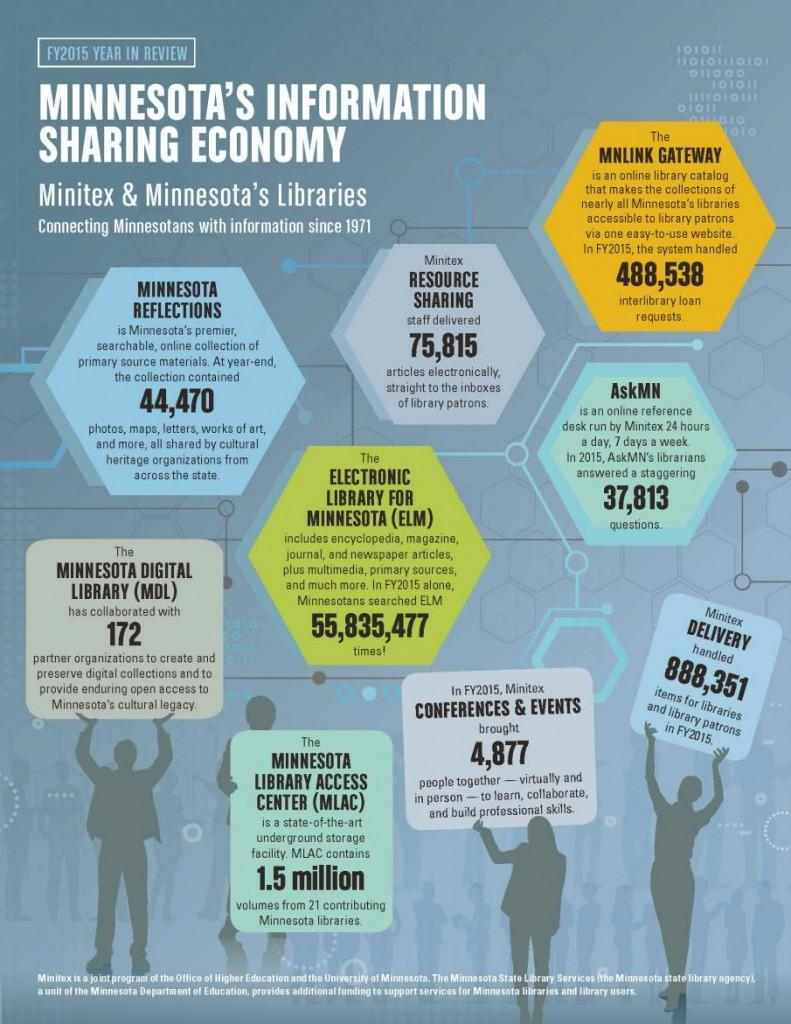 Minitex Infographic 2015